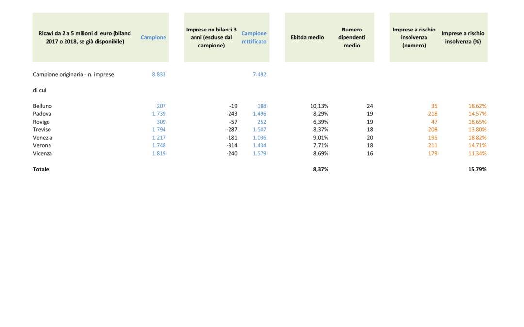 Corriere Imprese ha pubblicato la nostra stima di imprese potenzialmente insolventi basata sull'analisi e riclassificazione di 7.492 bilanci; si tratta di imprese operanti in Veneto con fatturato da 2 a 5 milioni di euro. Il rischio medio totale di insolvenza totale è pari al 15,79% (Vicenza registra il valore minimo, pari a 11,34%, e Venezia il maggiore, pari a 18,82%)